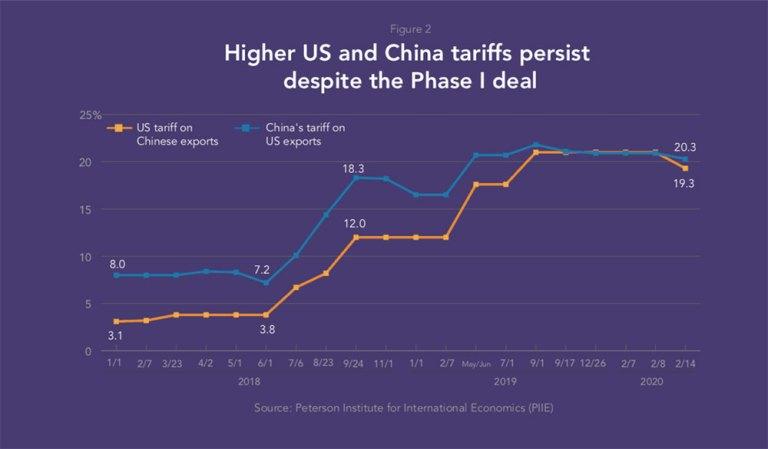 us-china-tariffs-pesist-despite-the-phase-I-deal