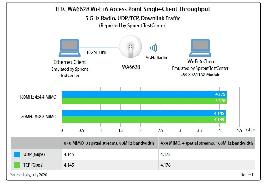 H3C Wi-Fi 6 Access Point