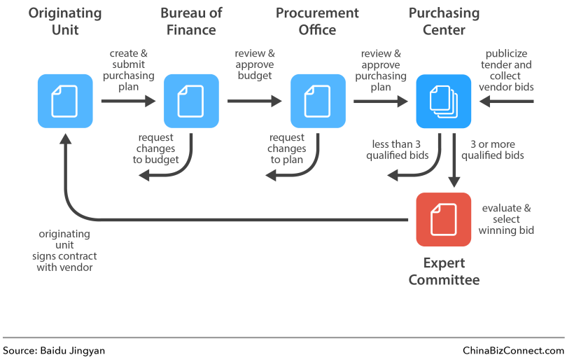 China's Public Procurement Process