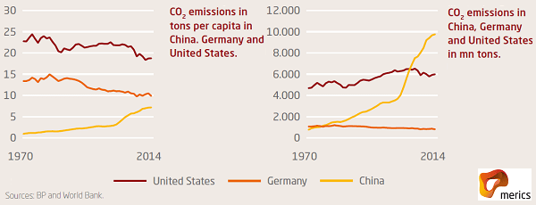 emissions-capita-abs-3.png