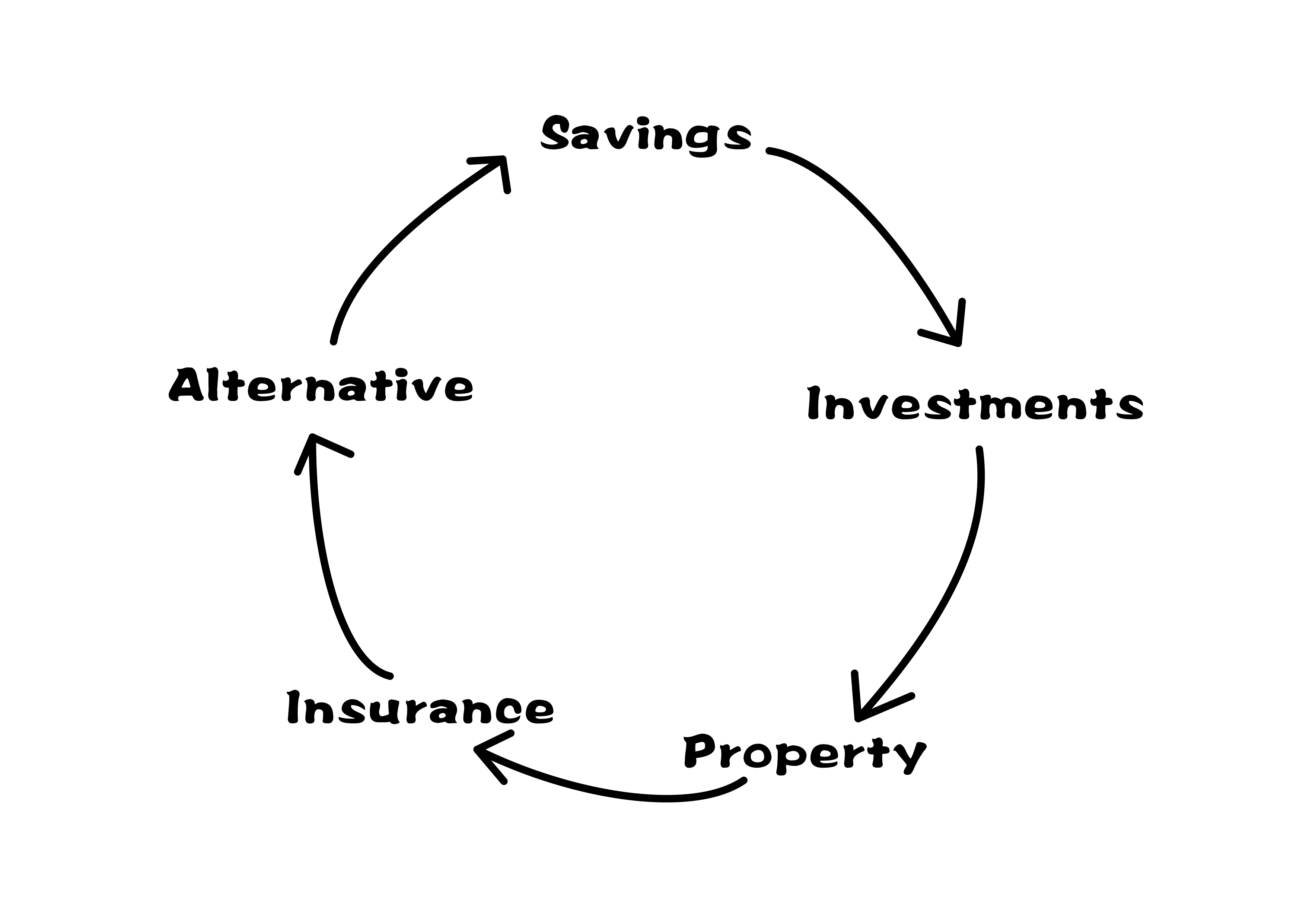 The Investment Cycle China Expat Money Blog By Caterer