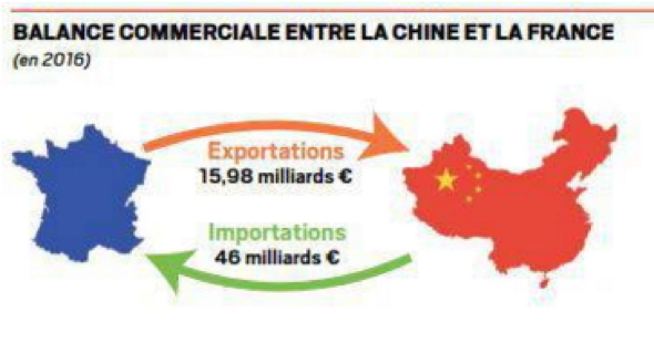 balance-commerciale-france-chine