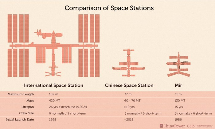 Comparison of ISS, Chinese Space Station, and Mir