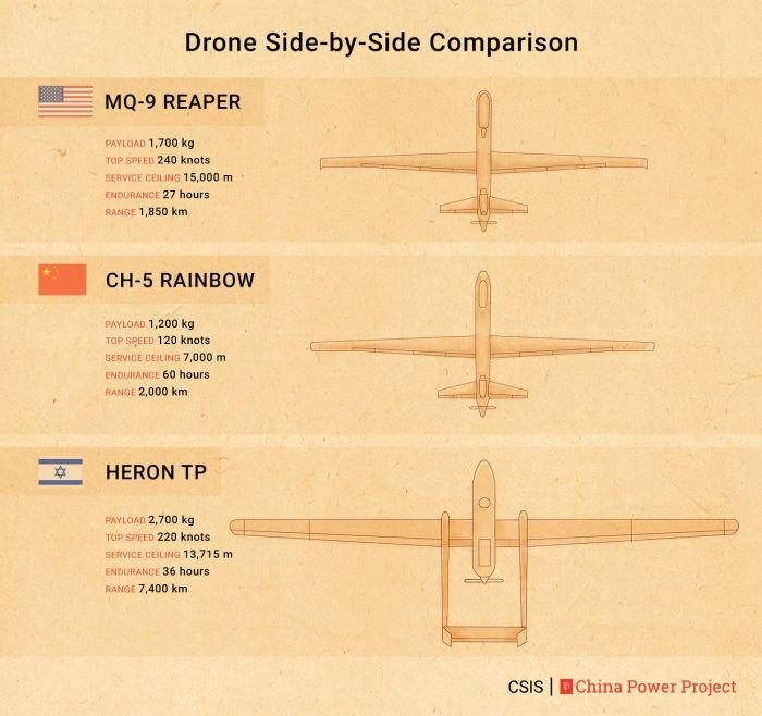 Comparison of Major Drones