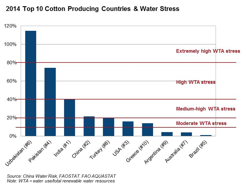 2014 Top 10 Cotton Producing Countries & Water Stress