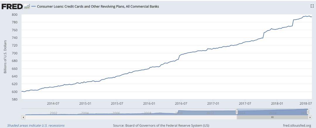 美国二季度高增长背后的隐忧——保护主义、通胀和债务风险