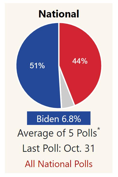 2020年大选接近尾声,两位总统候选人现在的选情到底如何?