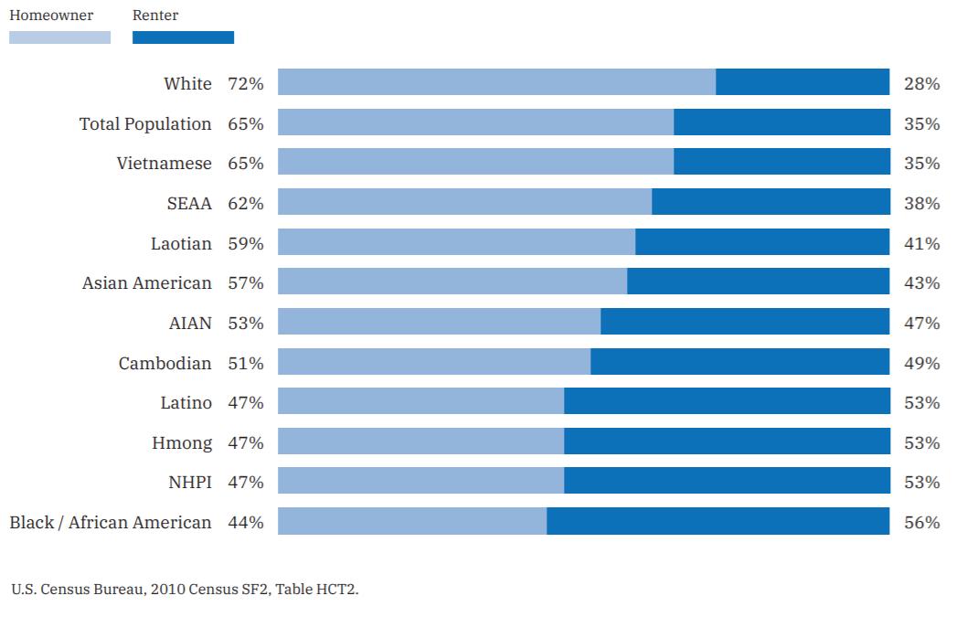 亚裔是高收入的精英族裔吗?看看东南亚裔移民的状况