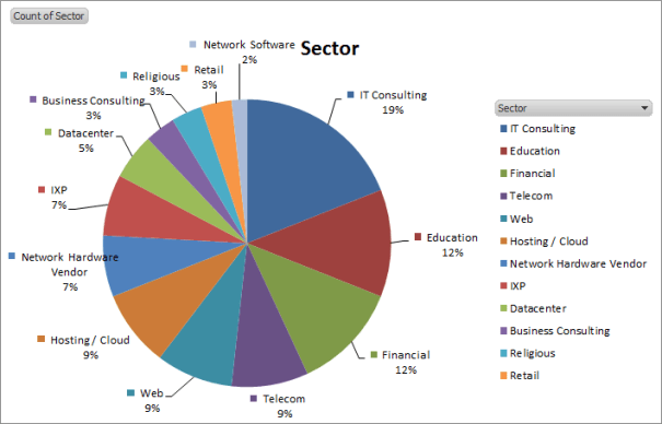 CHI-NOG 04 Attendees Sector Graph