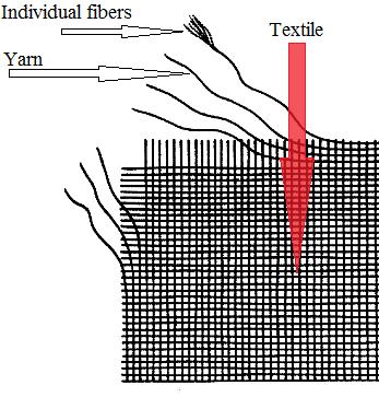 Image result for fiber yarn fabric