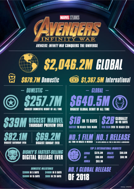 'Avengers: Infinity War' Accomplishments Around the World 1