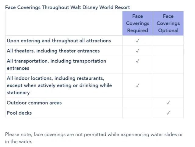 Disney World no longer requiring Face Masks outdoors 2