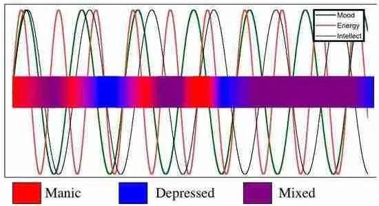 Bipolar disorder mixed mood and rapid cycling