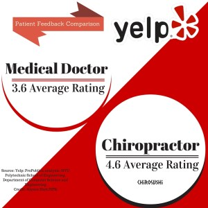 Chiropractic Ranks The Higest (1)