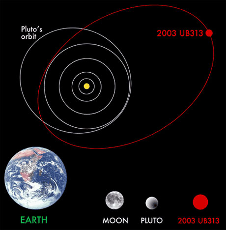 Eris (or UB313, or Xena) is larger than Pluto and has a highly elliptical orbit