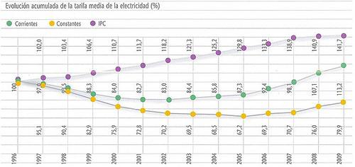 photo credit: Evolucion Acumulada de la Tarifa Media de la Electricidad via photopin (license)