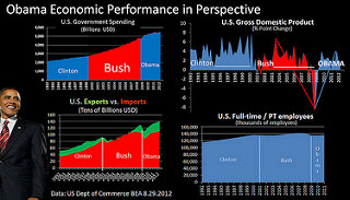 photo credit: Obama Economic Performance in Perspective via photopin (license)