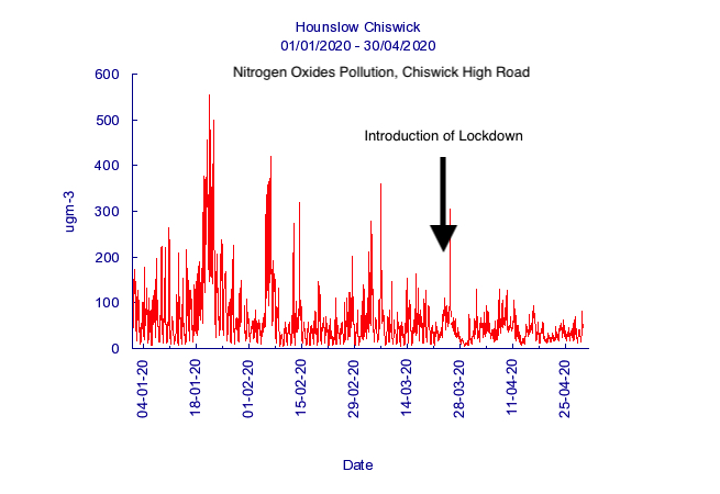 CHR pollution