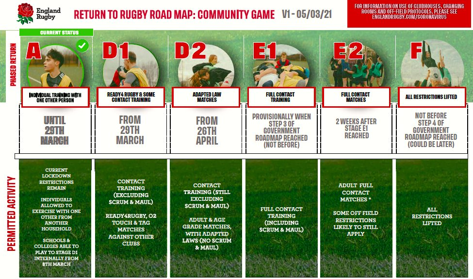 13 April return to rugby 2021
