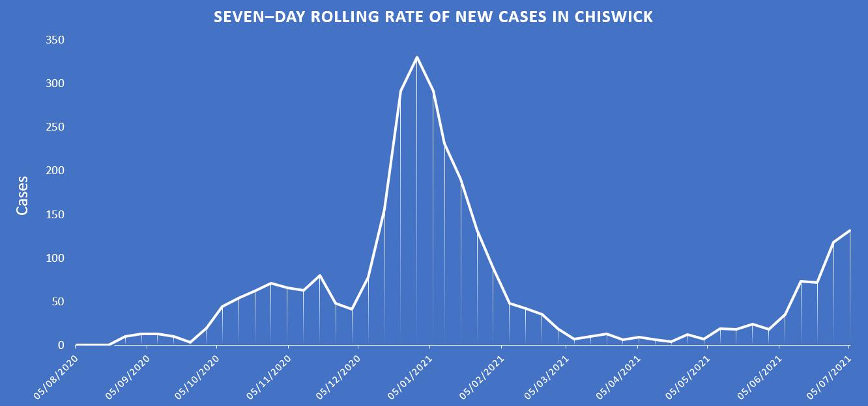 Covid graph - all wards combined