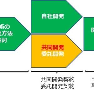 共同研究開発契約入門-3