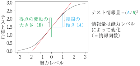 figure1-3