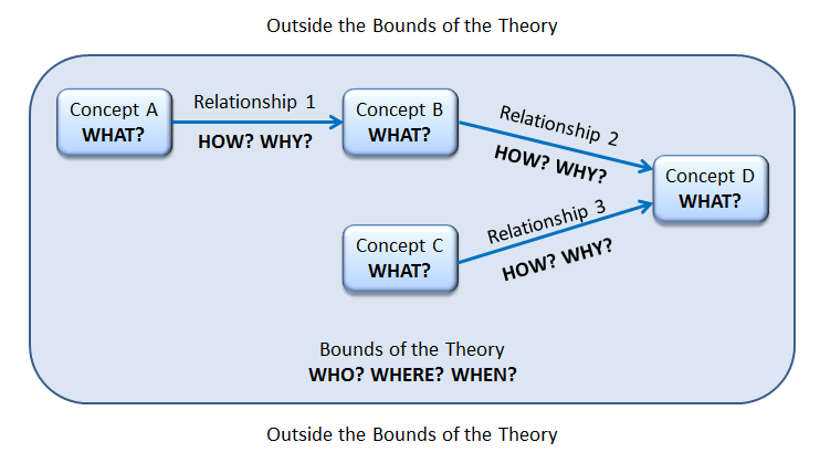 "Model of a theoretical contribution: There are four concepts each labeled ""what"", connected with relationships each labeled ""how? why?"". The concepts and relationships are bounded in a box representing the bounds of the theory labeled ""who? where? why?"". Outside the box are labels ""Outside the bounds of the theory"""