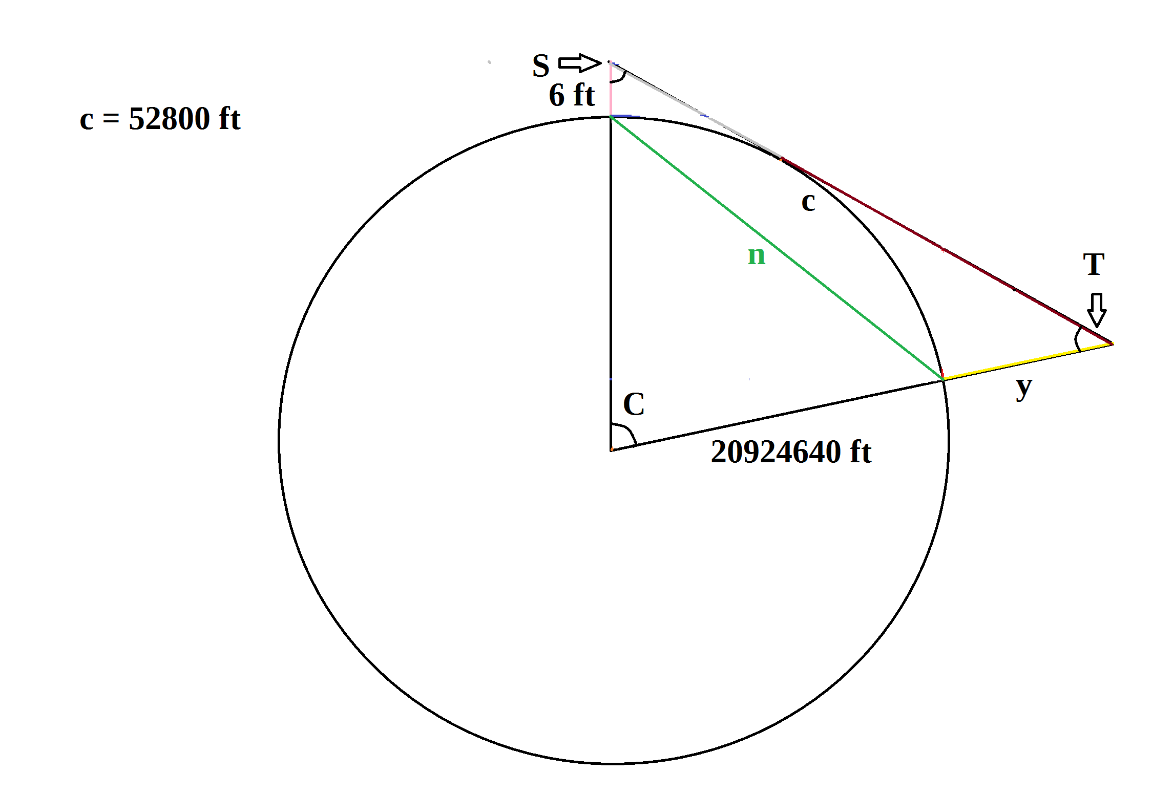 Working With The Curvature Of A Spherical Earth