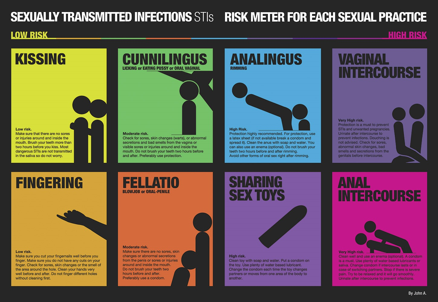 Ually Transmitted Infections Stis