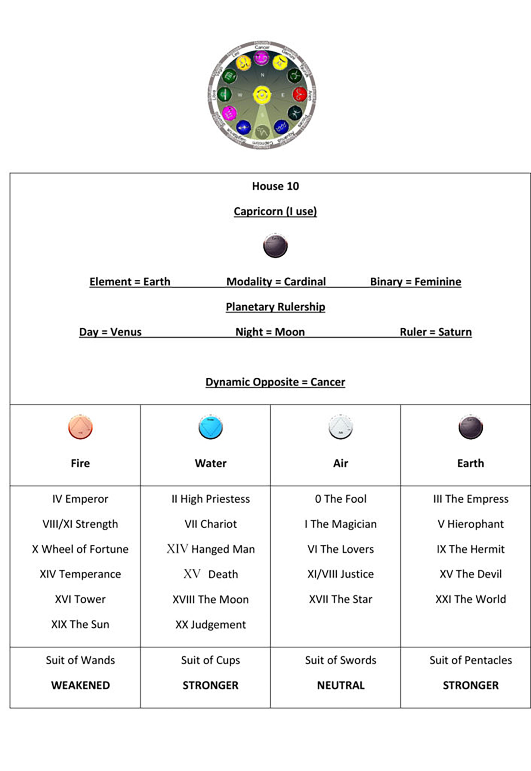 Astrology House 10 Chart1