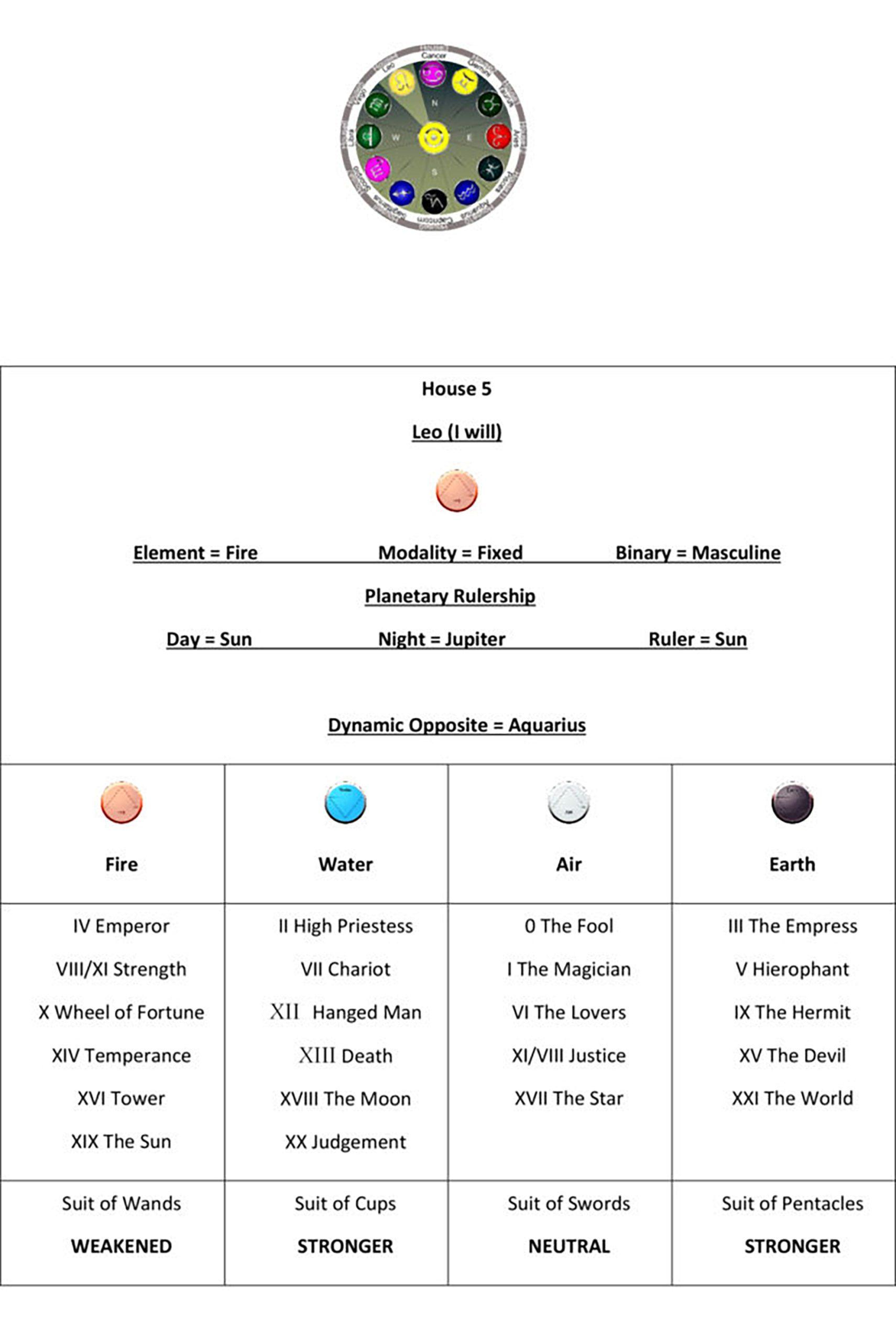 Astrology House 5 Chart1