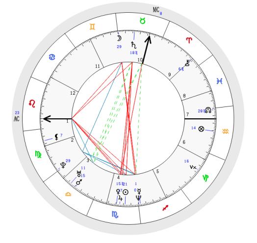 Astrological Natal Chart