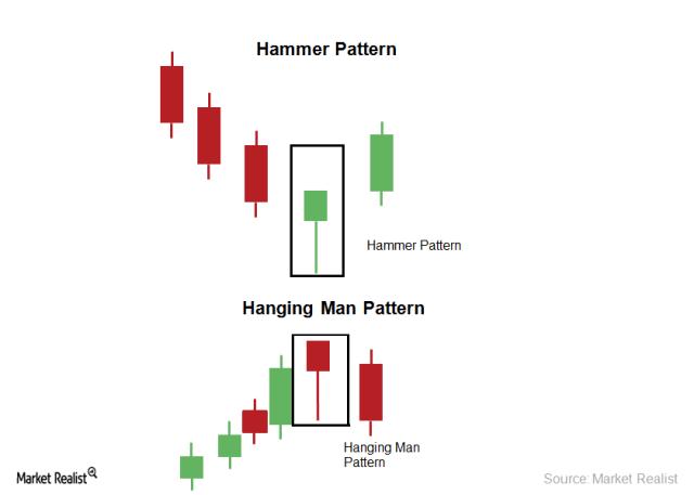Đầu tư forex hiệu quả với hammer