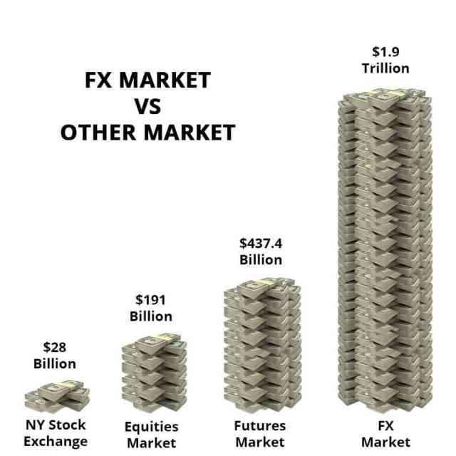 Có nên đầu tư forex? Cùng so sánh với các thị trường tài chính khác nhé