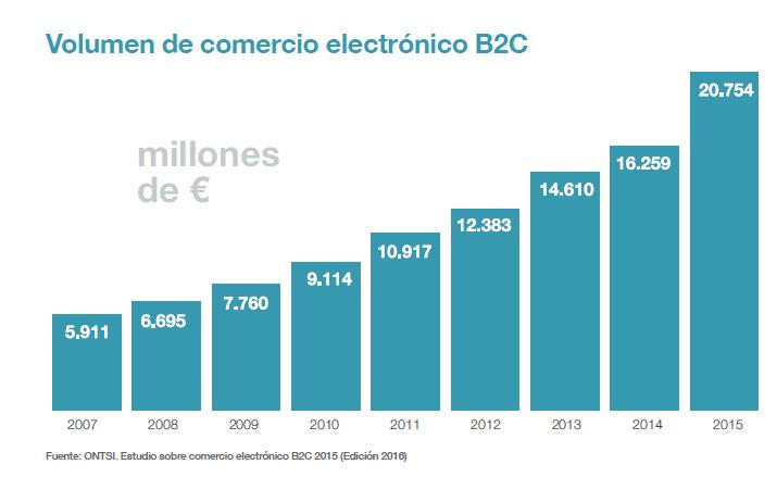 comercio_electronico_espana
