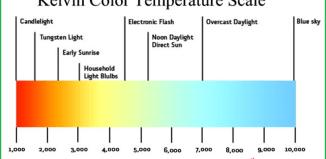 Tìm hiểu nhiệt độ màu của bóng đèn so màu trong tủ Tilo