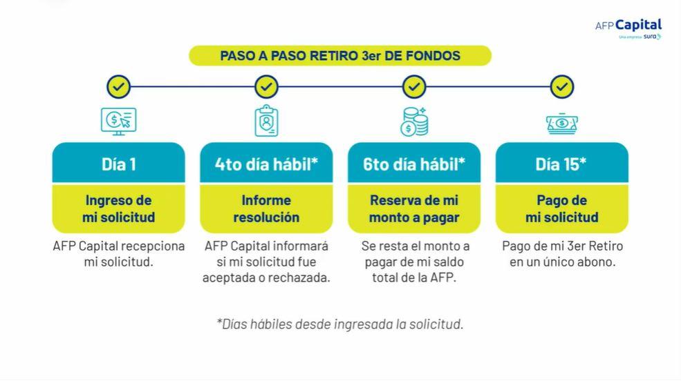El proceso de solicitud y pago del tercer retiro, en el caso de AFP Capital.