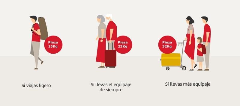 Tamaños equipaje Iberia
