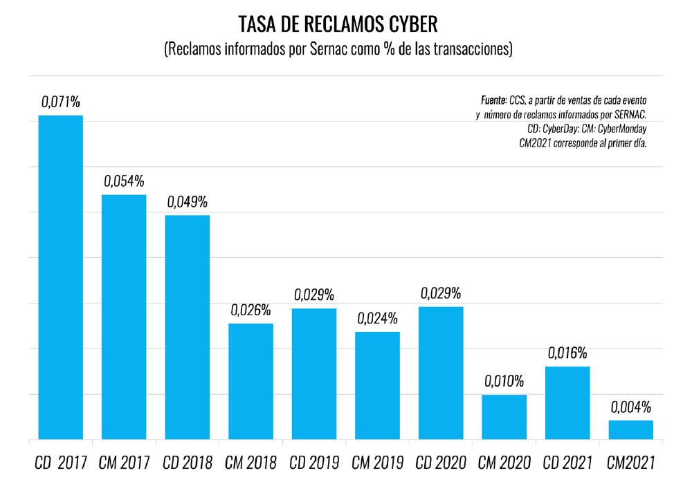 Tasa de reclamos en eventos Cyber, según la CCS.