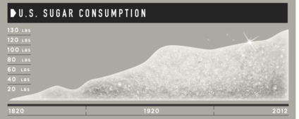 Rise in sugar consumption