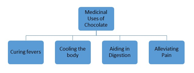 Medical Benefits of chocolate