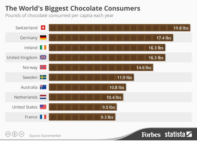 chocolate-consumption-infographic