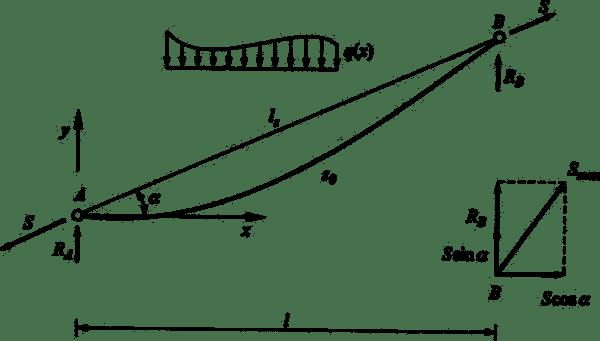 Schemat statyczny pochyłego cięgna