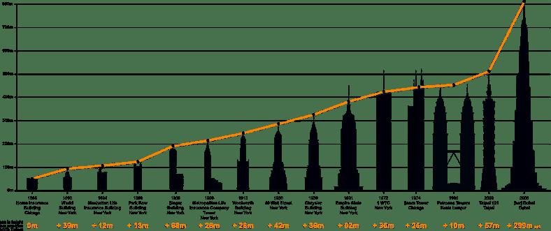 Historia budynków wysokich