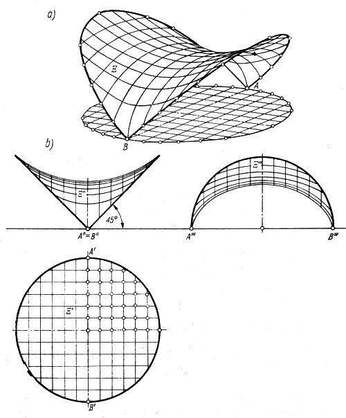 Płat powierzchni rozpięty nad kołowym rzutem, ograniczony dwoma łukami