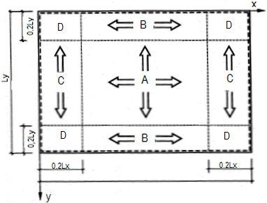 Rzut prostokątny przekrycia z zaznaczonymi obszarami A,B,C,D