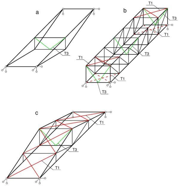 Przzykłady bikonstrukcji karowych – tworzących stateczny, przestrzenny układ: prętowy: a, c wiązry trójkątne połączone w płaszczyźnie załamiania pasów, b – wiżary o pasach rónoległych połączone w płaszczyznach podporowych [Kowal (1974)]