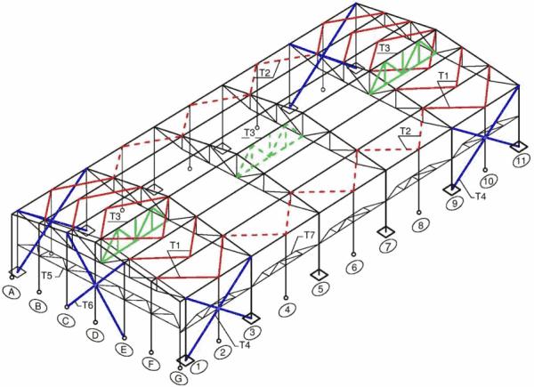 Rys.3. Klasyczny układ stężeń hal: T1 – stężenie połaciowe poprzeczne, T2 – stężenie pionowe podłużne T3 – stężenie pionowe między wiazarami, T4 – stężenie pionowe podłużne słupów, T5 – stężenie wiatrowe, ściany czołowej, podpierany, T6- Steżenie pionowe ściany szczytowej, T7 - stężenia wiatrowe ścian podłużnych [ zmodyfikowane opracowanie Biegusa (2012) ]