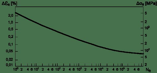 Rys.1. Krzywa zmęczenia niskocyklowego