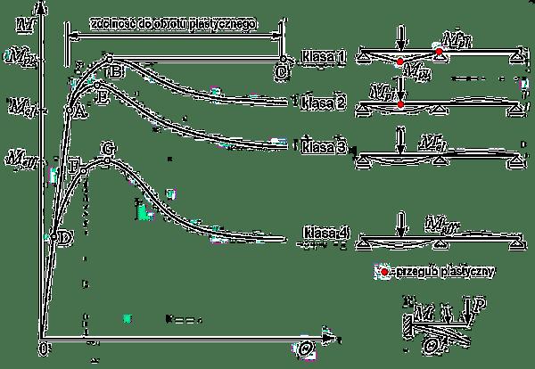 Klasa przekroju ścieżki